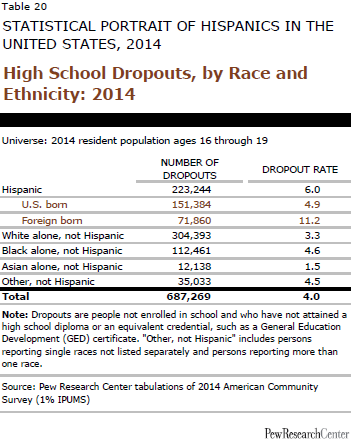High School Dropouts, by Race and Ethnicity: 2014