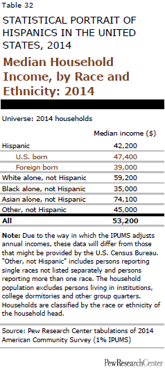 Median Household Income, by Race and Ethnicity: 2014