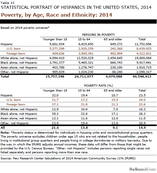 Poverty, by Age, Race and Ethnicity: 2014