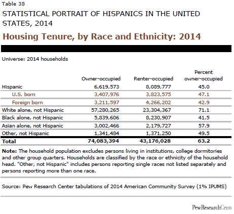 Housing Tenure, by Race and Ethnicity: 2014