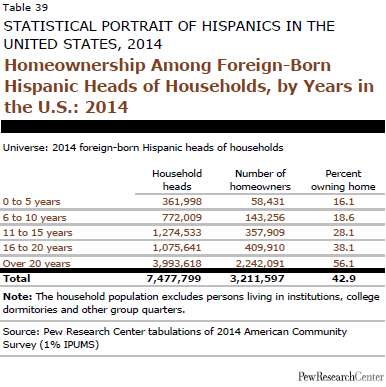 Homeownership Among Foreign-Born Hispanic Heads of Households, by Years in the U.S.: 2014