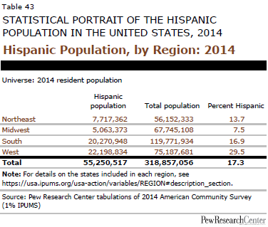 Hispanic Population, by Region: 2014