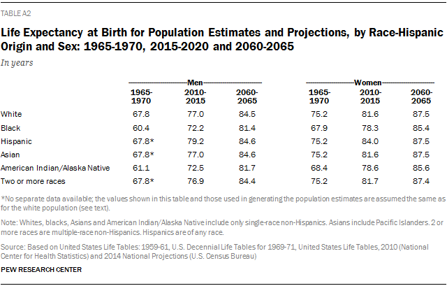 Life Expectancy at Birth for Population Estimates and Projections, by Race-Hispanic Origin and Sex: 1965-1970, 2015-2020 and 2060-2065