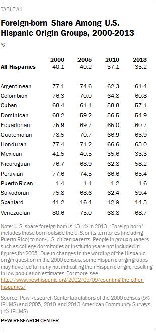 Foreign-born Share Among U.S. Hispanic Origin Groups, 2000-2013