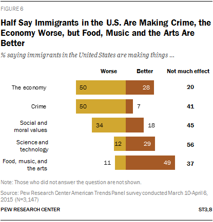 Half Say Immigrants in the U.S. Are Making Crime, the Economy Worse, but Food, Music and the Arts Are Better