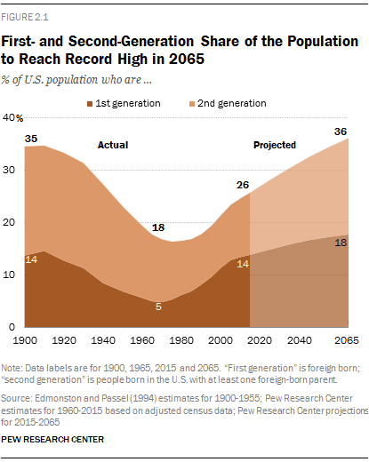 First- and Second-Generation Share of the Population to Reach Record High in 2065