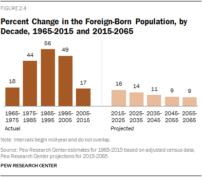 Percent Change in the Foreign-Born Population, by Decade, 1965-2015 and 2015-2065