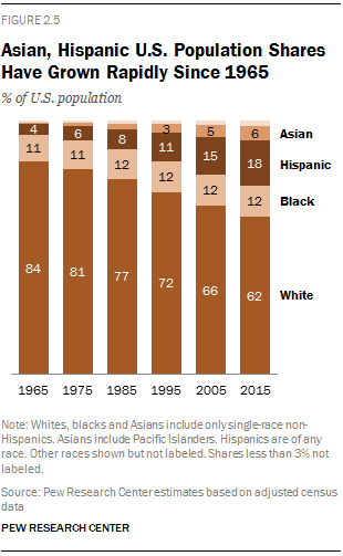 Asian, Hispanic U.S. Population Shares Have Grown Rapidly Since 1965