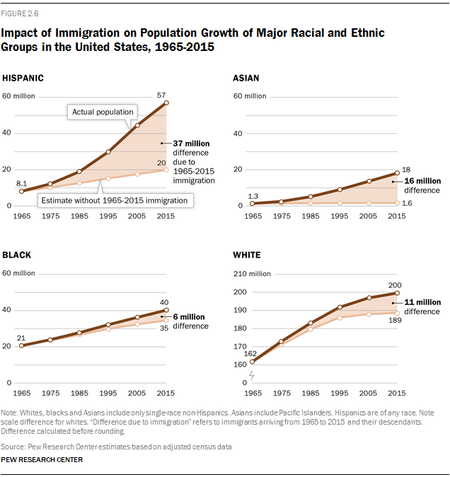 Impact of Immigration on Population Growth of Major Racial and Ethnic Groups in the United States, 1965-2015