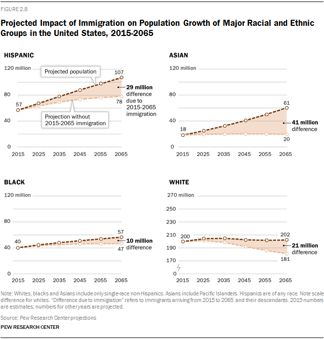 Projected Impact of Immigration on Population Growth of Major Racial and Ethnic Groups in the United States, 2015-2065