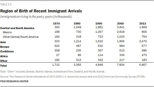 Region of Birth of Recent Immigrant Arrivals