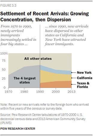 Settlement of Recent Arrivals: Growing Concentration, then Dispersion