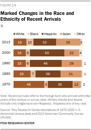 Marked Changes in the Race and Ethnicity of Recent Arrivals
