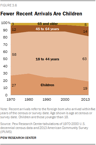 Fewer Recent Arrivals Are Children