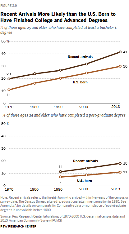 Recent Arrivals More Likely than the U.S. Born to Have Finished College and Advanced Degrees