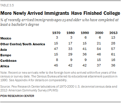 More Newly Arrived Immigrants Have Finished College