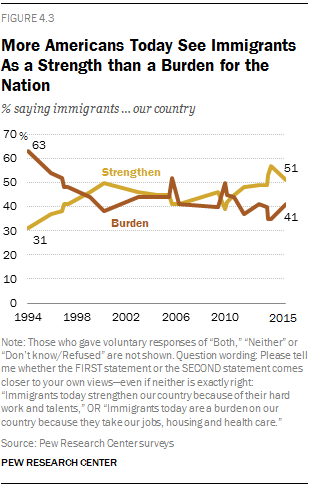 More Americans Today See Immigrants As a Strength than a Burden for the Nation