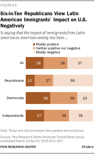 Six-in-Ten Republicans View Latin American Immigrants' Impact on U.S. Negatively