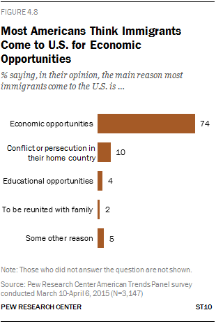 Most Americans Think Immigrants Come to U.S. for Economic Opportunities