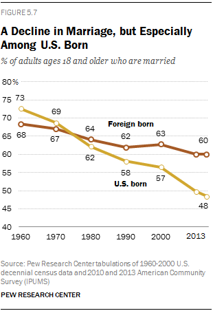 A Decline in Marriage, but Especially Among U.S. Born