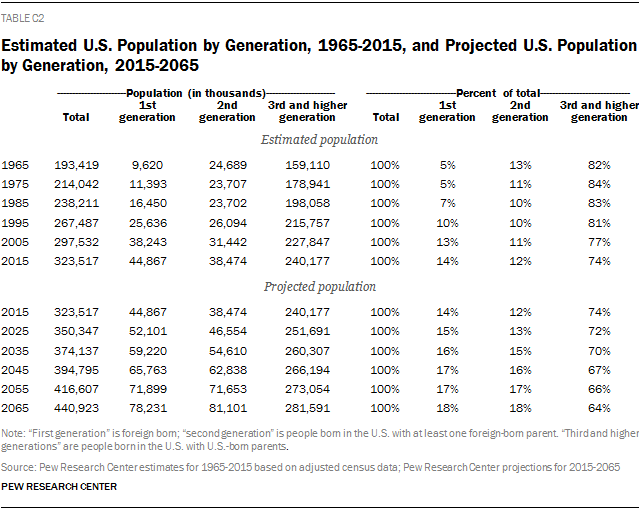 Estimated U.S. Population by Generation, 1965-2015, and Projected U.S. Population by Generation, 2015-2065