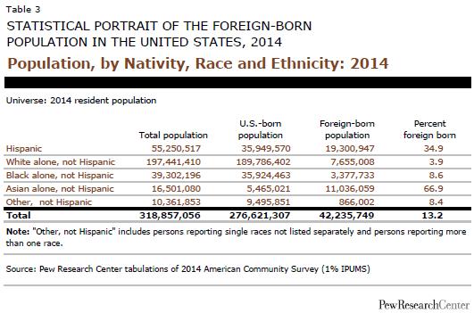 Population, by Nativity, Race and Ethnicity: 2014