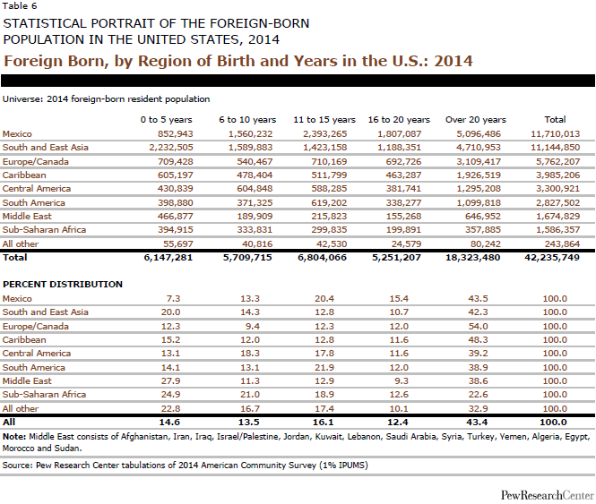 Foreign Born, by Region of Birth and Years in the U.S.: 2014