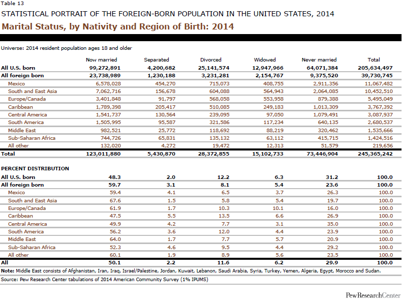 Marital Status, by Nativity and Region of Birth: 2014