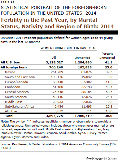 Fertility in the Past Year, by Marital Status, Nativity and Region of Birth: 2014