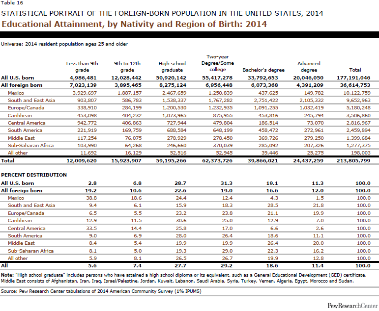 Educational Attainment, by Nativity and Region of Birth: 2014