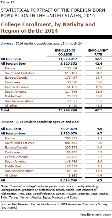 College Enrollment, by Nativity and Region of Birth: 2014