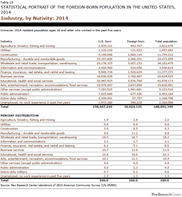 Industry, by Nativity: 2014