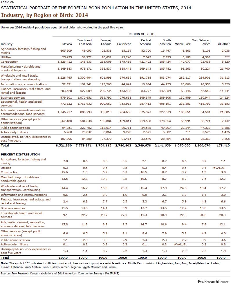 Industry, by Region of Birth: 2014