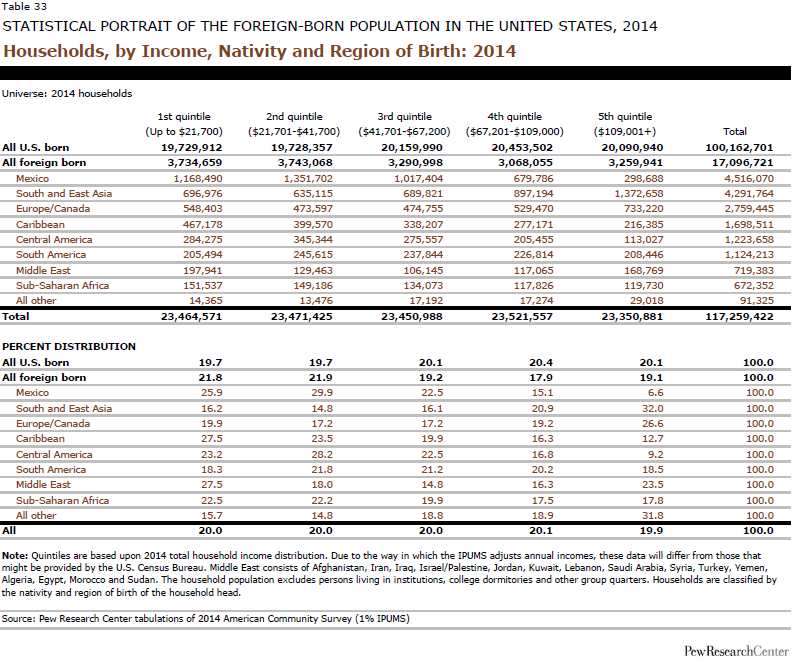 Households, by Income, Nativity and Region of Birth: 2014