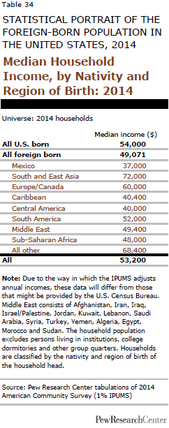 Median Household Income, by Nativity and Region of Birth: 2014