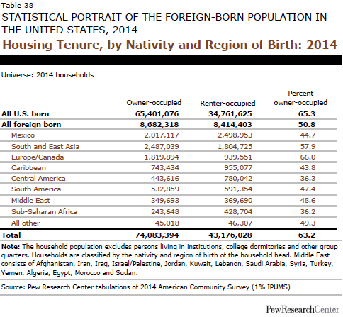 Housing Tenure, by Nativity and Region of Birth: 2014