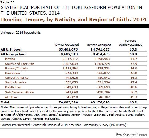 Housing Tenure, by Nativity and Region of Birth: 2014