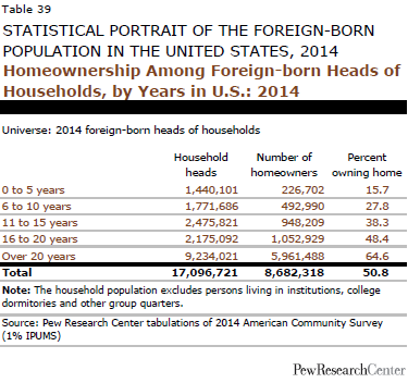 Homeownership Among Foreign-born Heads of Households, by Years in U.S.: 2014