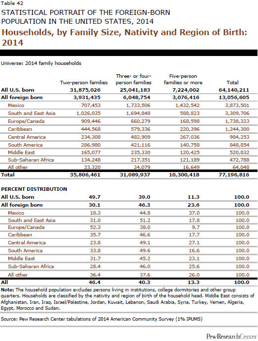 Households, by Family Size, Nativity and Region of Birth: 2014