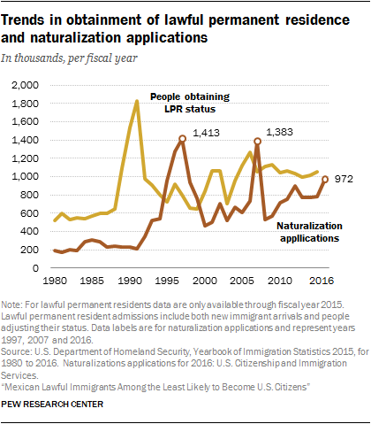 Mexicans Among Least Likely Immigrants to Become American Citizens