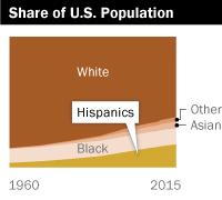Share of U.S. Population