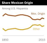 Share Mexican Origin