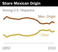 Share Mexican Origin