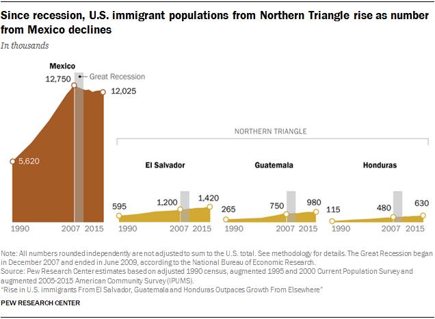 Immigration From Guatemala, Honduras, El Salvador Up | Pew ...