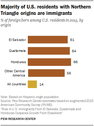 Immigrants Account For Most Of The 4 6 Million U S Residents With Origins In El Salvador Guatemala And Honduras Are Main Driver Group