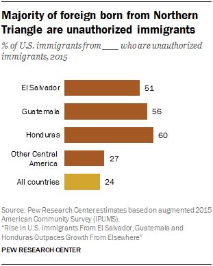 Immigration, 06 26 07, L Visa numbers