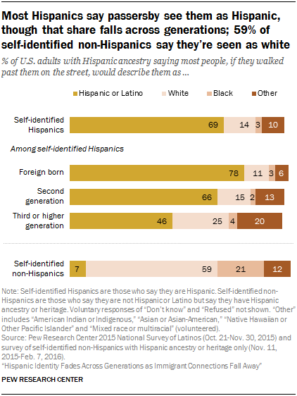 Latino Identity Declines Across Generations as Immigrant Ties Weaken