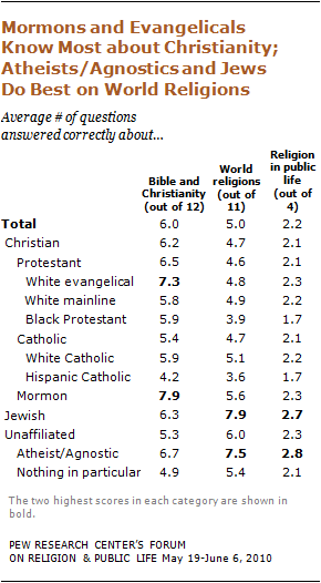 U S  Religious Knowledge Survey | Pew Research Center