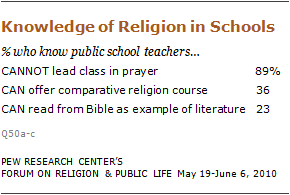 religious-knowledge-04 10-09-28