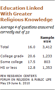 religious-knowledge-05 10-09-28